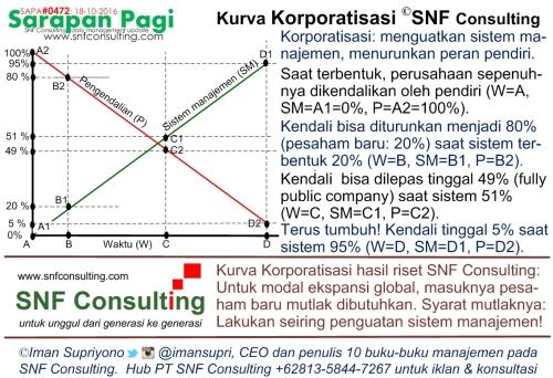 SAPA0472 Kurva Korporatisasi