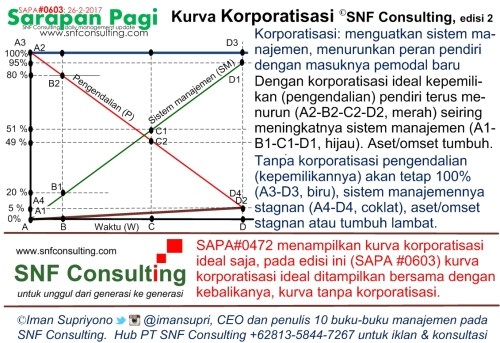 SAPA0603 Kurva Korporatisasi Tanpa Korporatisasi